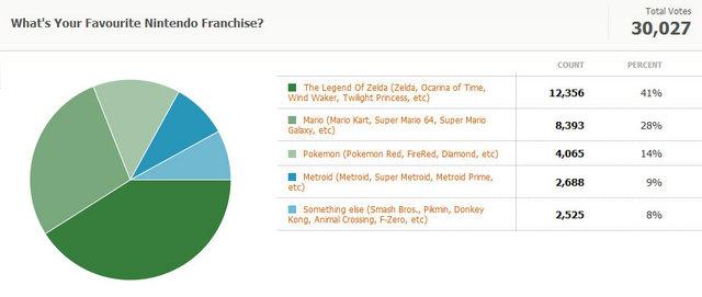 Nintendo Game Census 2010