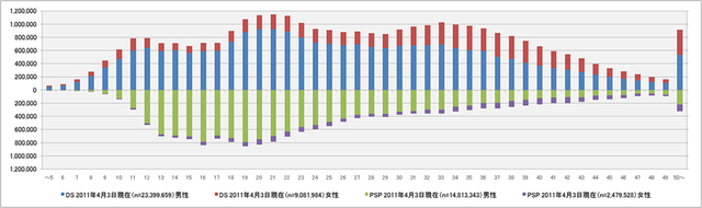 3DS/DS and PSP Satisfaction and Age Breakdown
