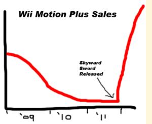 Moion Plus Sales