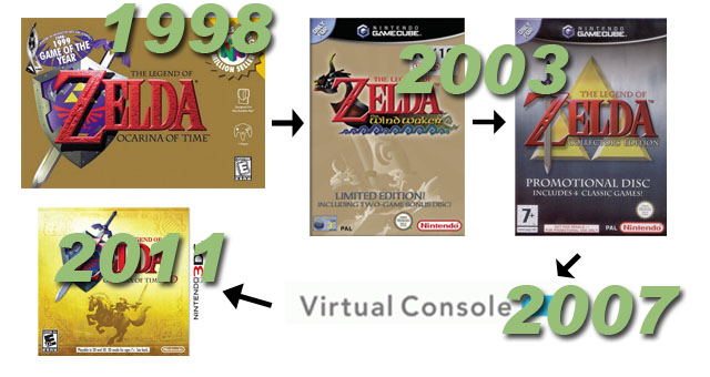 Ocarina of Time's Rereleases