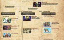 Hyrule Historia: Visual Timeline Map Recreated