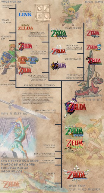 legend-of-zelda-timeline